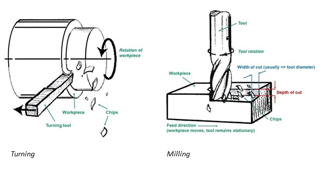 Turning vs milling - CNC machining