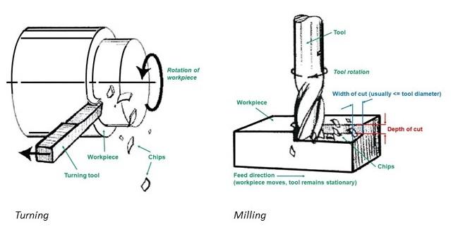 Turning vs milling - CNC machining